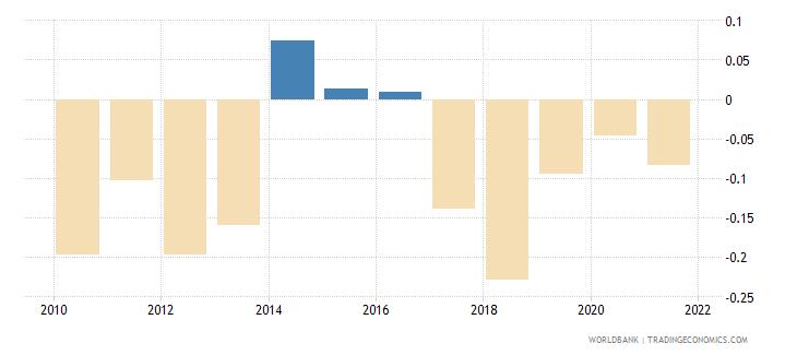 sri lanka government effectiveness estimate wb data