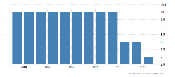 sri lanka government effectiveness number of sources wb data