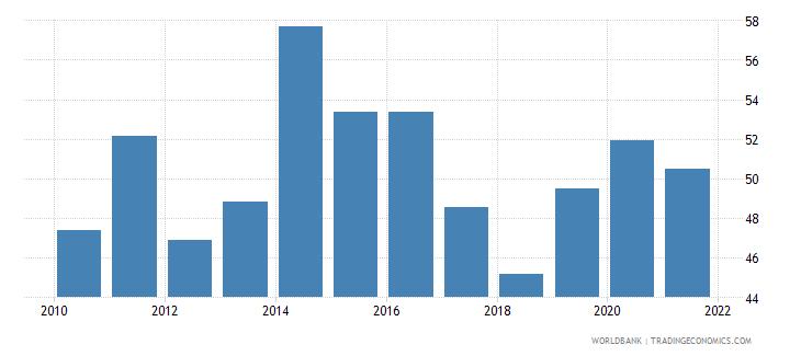 sri lanka government effectiveness percentile rank wb data