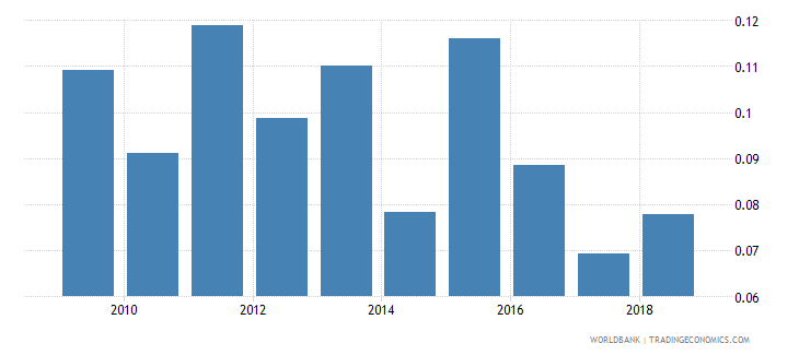 sri lanka government expenditure on post secondary non tertiary education as percent of gdp percent wb data