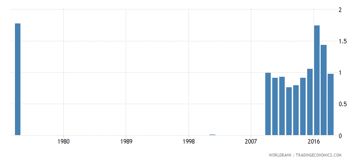 sri lanka government expenditure on secondary education as percent of gdp percent wb data