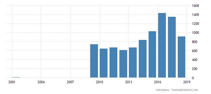 sri lanka government expenditure per lower secondary student constant ppp$ wb data