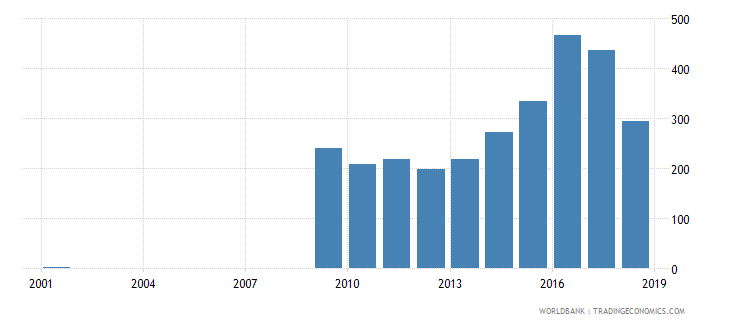 sri lanka government expenditure per lower secondary student constant us$ wb data