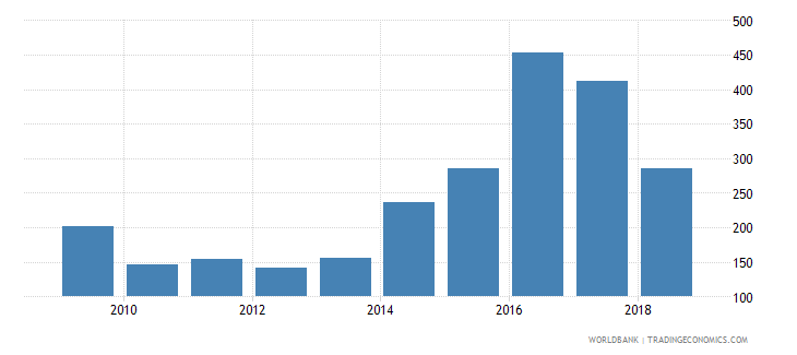 sri lanka government expenditure per primary student constant us$ wb data