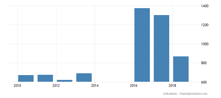 sri lanka government expenditure per secondary student constant ppp$ wb data