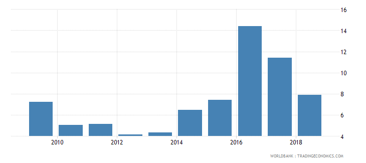 sri lanka government expenditure per student primary percent of gdp per capita wb data