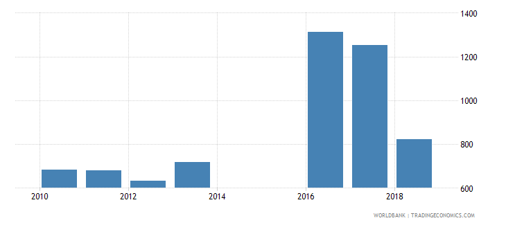sri lanka government expenditure per upper secondary student constant ppp$ wb data