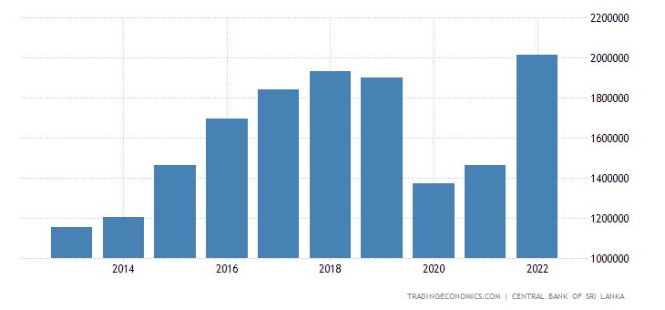 Sri Lanka Government Revenues