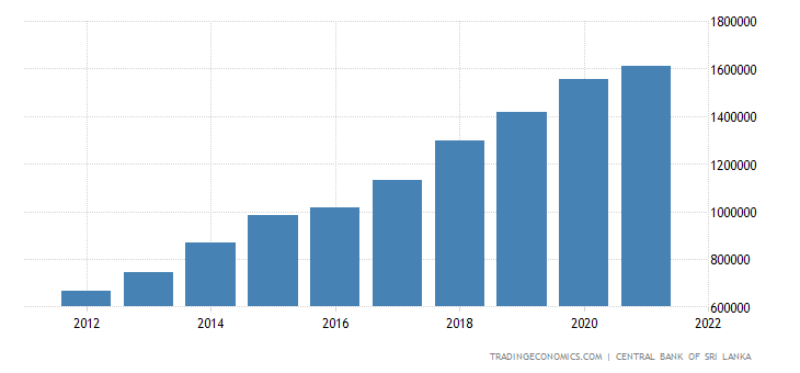 Sri Lanka Government Spending