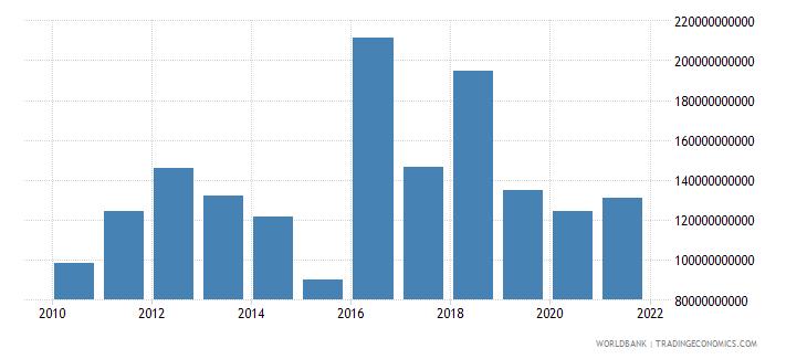 sri lanka grants and other revenue current lcu wb data