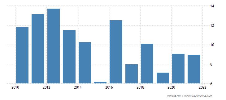 sri lanka grants and other revenue percent of revenue wb data
