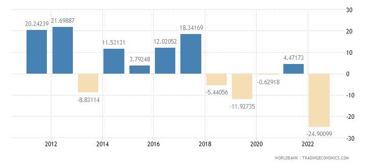 sri lanka gross capital formation annual percent growth wb data
