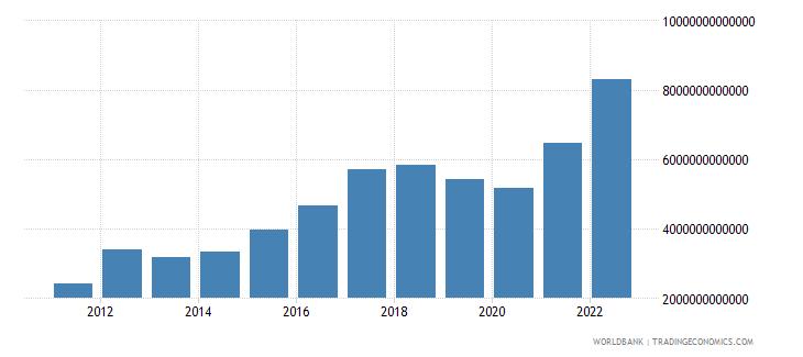 sri lanka gross capital formation current lcu wb data