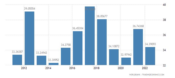 sri lanka gross capital formation percent of gdp wb data