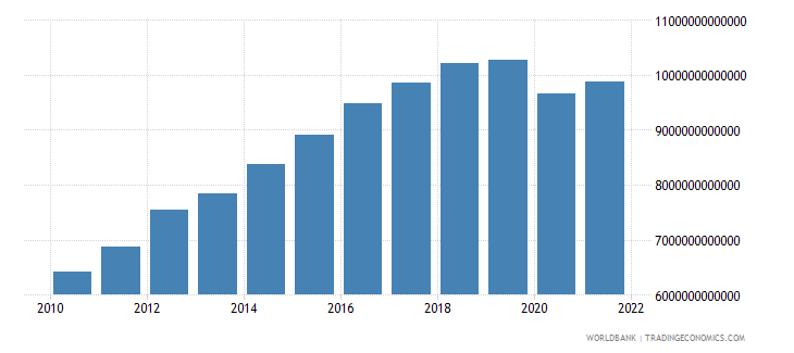 sri lanka gross domestic income constant lcu wb data