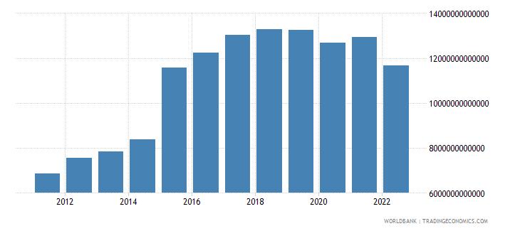 sri lanka gross domestic income constant lcu wb data