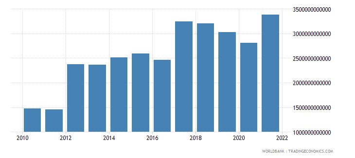 sri lanka gross domestic savings current lcu wb data