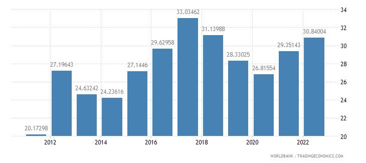 sri lanka gross domestic savings percent of gdp wb data