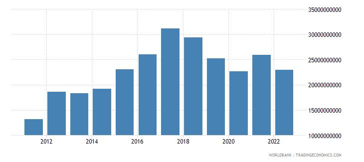 sri lanka gross domestic savings us dollar wb data