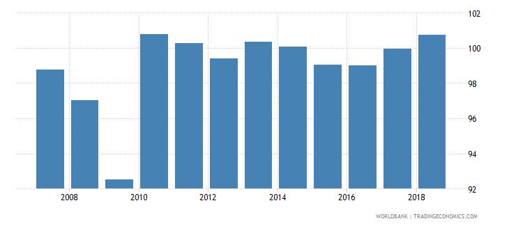 sri lanka gross enrolment ratio lower secondary male percent wb data