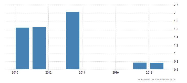 sri lanka gross enrolment ratio post secondary non tertiary gender parity index gpi wb data