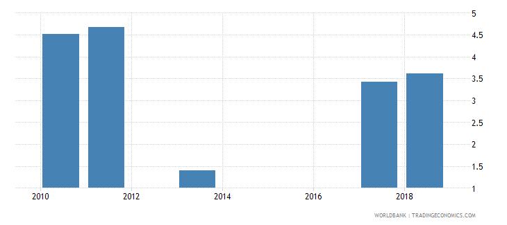 sri lanka gross enrolment ratio post secondary non tertiary male percent wb data