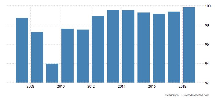 sri lanka gross enrolment ratio primary and lower secondary female percent wb data