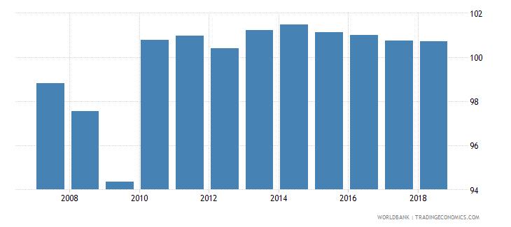 sri lanka gross enrolment ratio primary and lower secondary male percent wb data