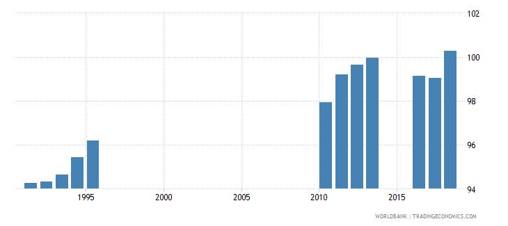 sri lanka gross enrolment ratio primary and secondary both sexes percent wb data