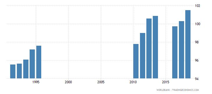 sri lanka gross enrolment ratio primary and secondary female percent wb data