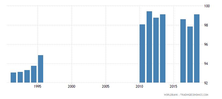 sri lanka gross enrolment ratio primary and secondary male percent wb data