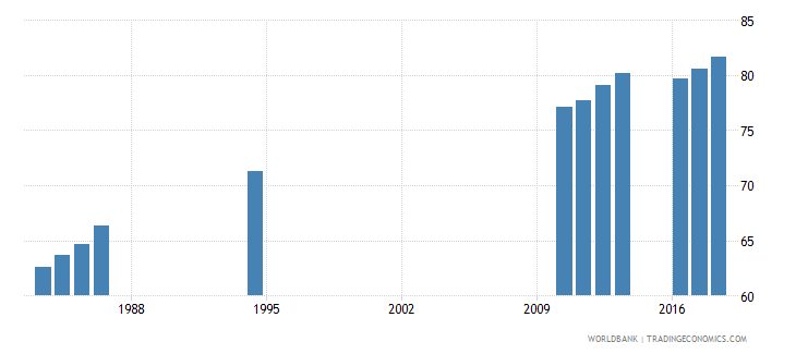 sri lanka gross enrolment ratio primary to tertiary female percent wb data