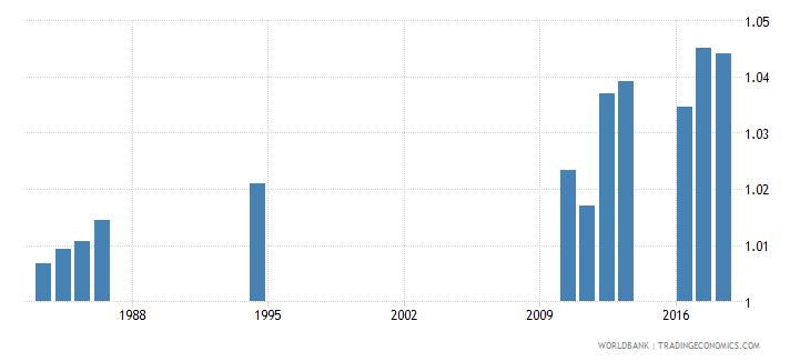 sri lanka gross enrolment ratio primary to tertiary gender parity index gpi wb data