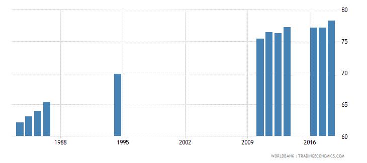 sri lanka gross enrolment ratio primary to tertiary male percent wb data