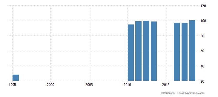 sri lanka gross enrolment ratio upper secondary both sexes percent wb data