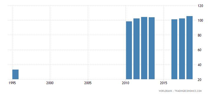 sri lanka gross enrolment ratio upper secondary female percent wb data
