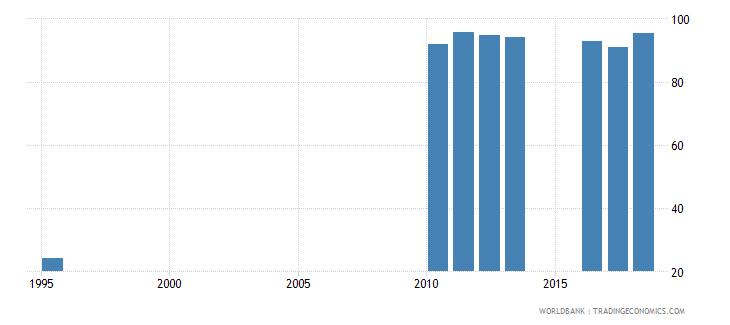 sri lanka gross enrolment ratio upper secondary male percent wb data