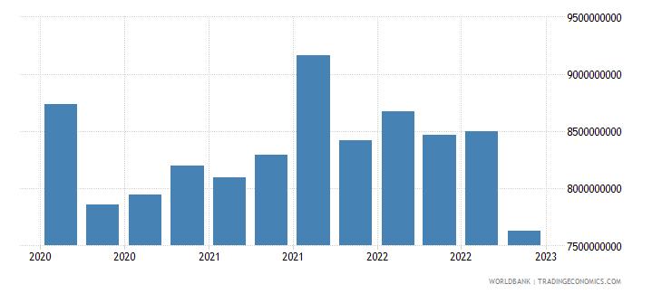 sri lanka gross ext debt pos  all sectors short term all instruments usd wb data