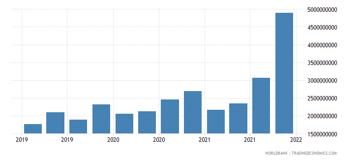 sri lanka gross ext debt pos  central bank all maturities all instruments usd wb data