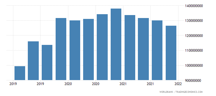 sri lanka gross ext debt pos  central bank long term loans usd wb data