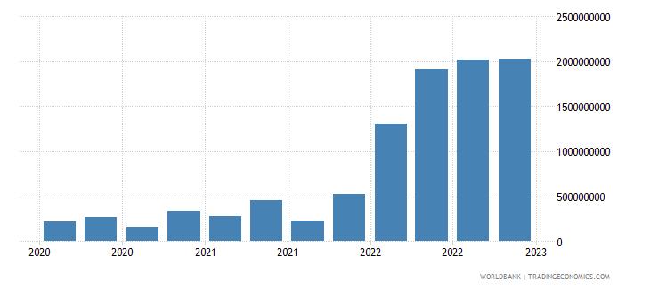sri lanka gross ext debt pos  central bank short term all instruments usd wb data
