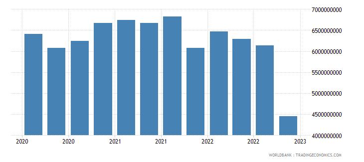 sri lanka gross ext debt pos  other sectors all maturities all instruments usd wb data