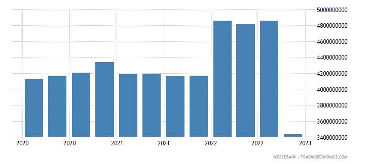 sri lanka gross ext debt pos  other sectors long term all instruments usd wb data