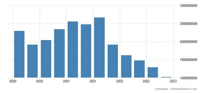 sri lanka gross ext debt pos  other sectors short term trade credit and advances usd wb data
