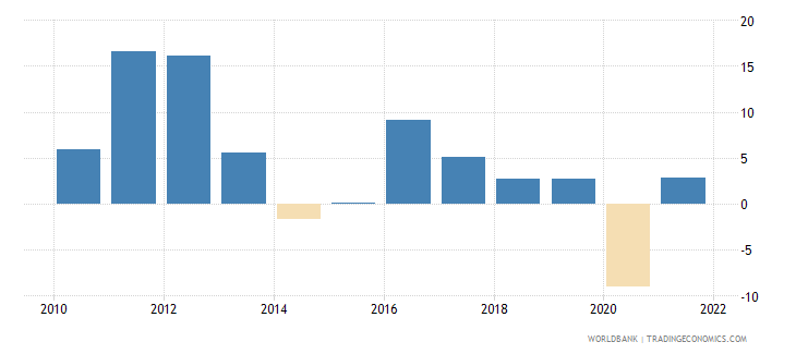 sri lanka gross fixed capital formation annual percent growth wb data