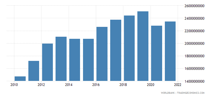 sri lanka gross fixed capital formation constant 2000 us dollar wb data