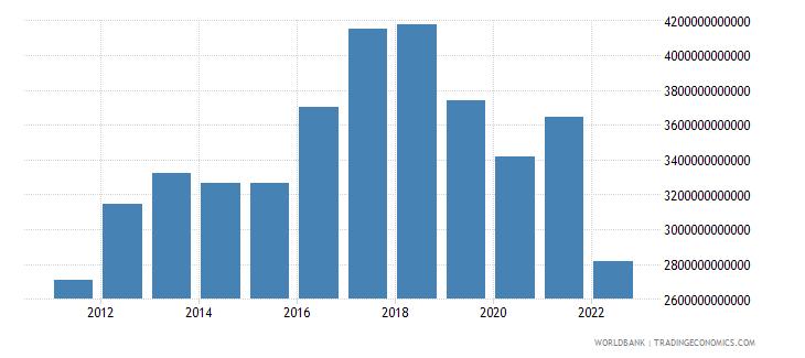 sri lanka gross fixed capital formation constant lcu wb data
