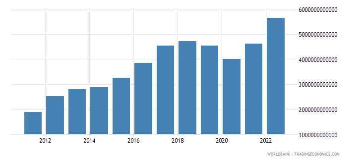 sri lanka gross fixed capital formation current lcu wb data