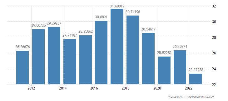 sri lanka gross fixed capital formation percent of gdp wb data