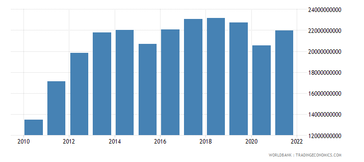 sri lanka gross fixed capital formation us dollar wb data